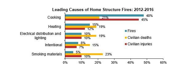 Preventing Home Fires 2
