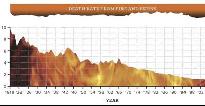 Do Smoke Alarms Really Save Lives?