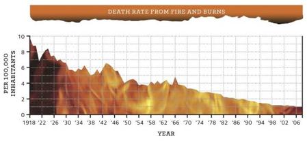 Do Smoke Alarms Really Save Lives? 2
