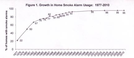 Do Smoke Alarms Really Save Lives? 1